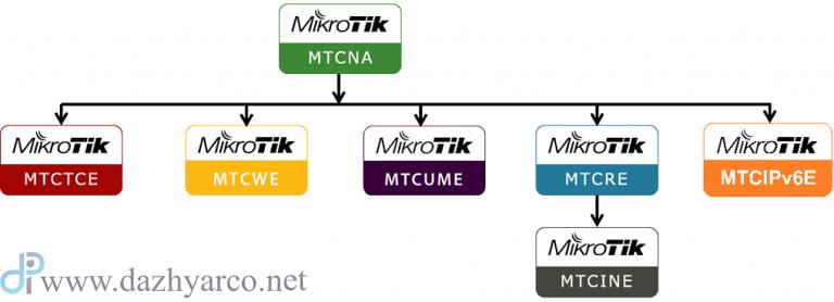 دوره آموزشی میکروتیک MTCNA