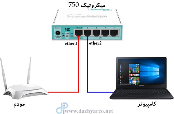 اتصال مودم ADSL به میکروتیک - سناریو