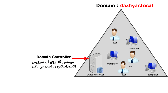 مفاهیم اکتیو دایرکتوری | مفهوم Domain